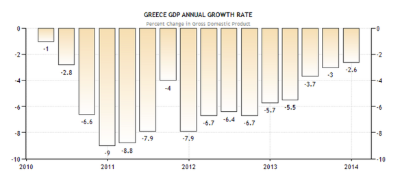 Greece - Annual Growth Rate