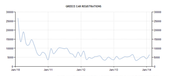 Greece - Car registrations
