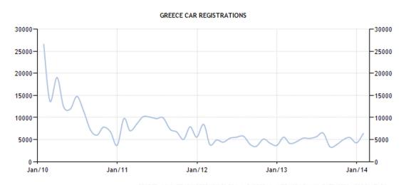 Greece - Car registrations