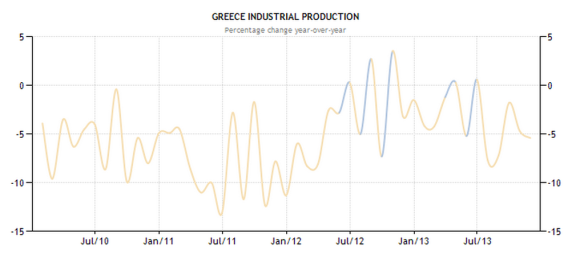 Greece - Industrial Production