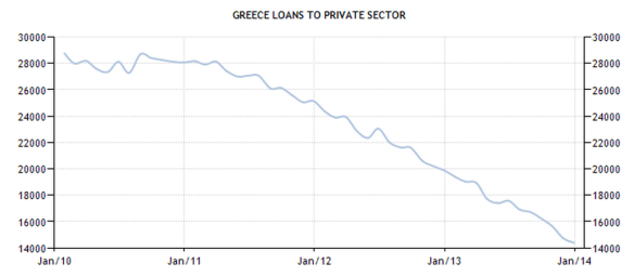 Greece - Loans to Private Sector
