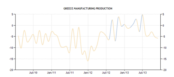 Greece - Manufacturing Production