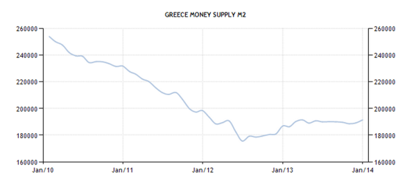 Greece - Money Supply M2