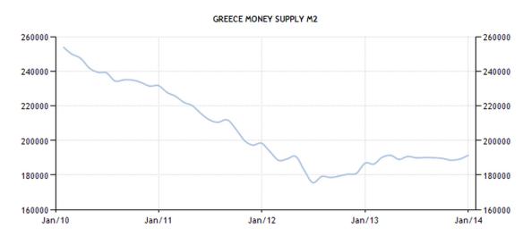 Greece - Money Supply M2